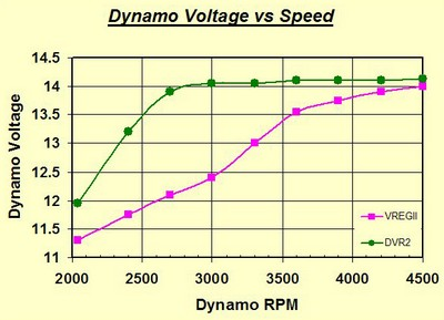 DVR2 vs VReg2 graph